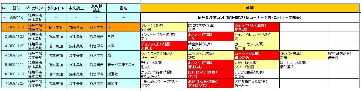 ☆ヨシモトChatterbox!(YESfm)「日陰のアイツに感謝状」2009.11-12期採用者