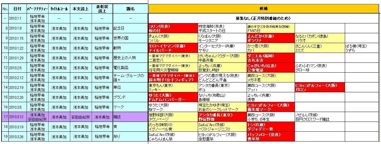 ☆ヨシモトChatterbox!(YESfm)「日陰のアイツに感謝状」2010.1-3期採用者