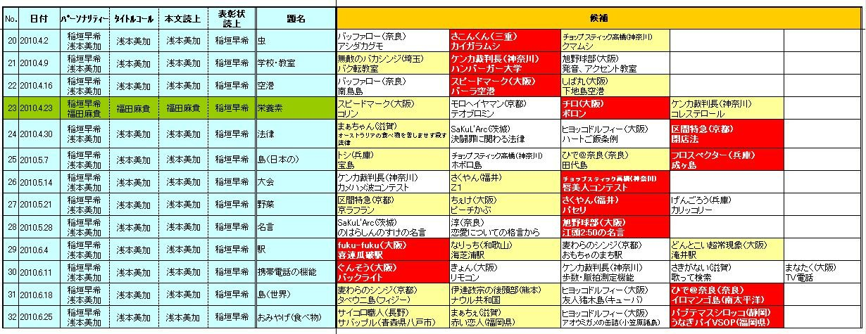 ☆ヨシモトChatterbox!(YESfm)「日陰のアイツに感謝状」2010.4-6期採用者