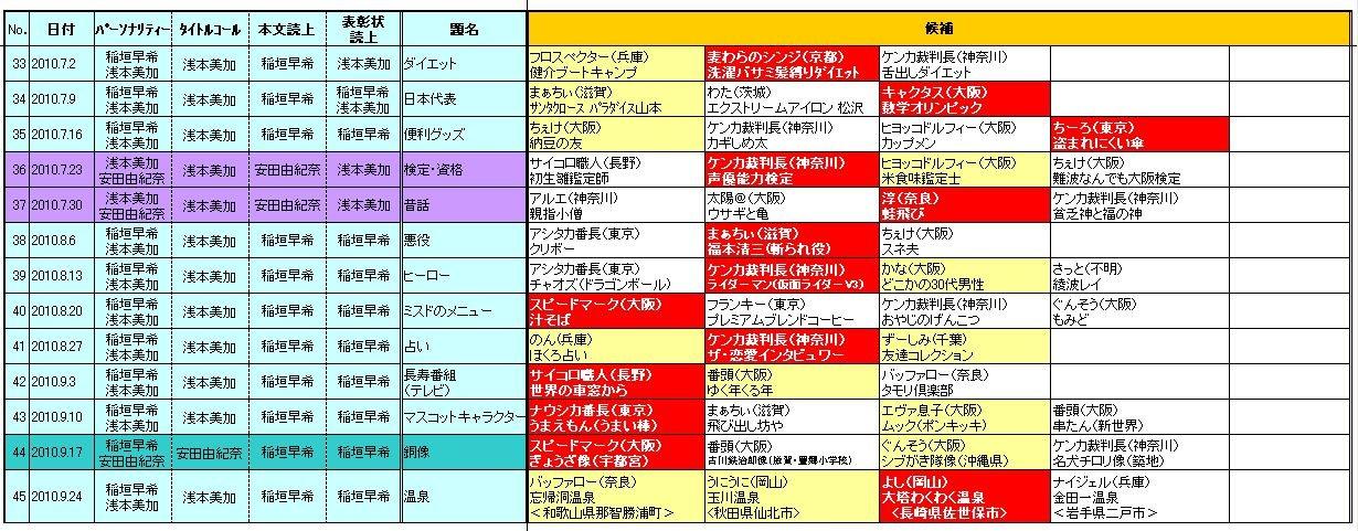☆ヨシモトChatterbox!(YESfm)「日陰のアイツに感謝状」2010.7-9期採用者