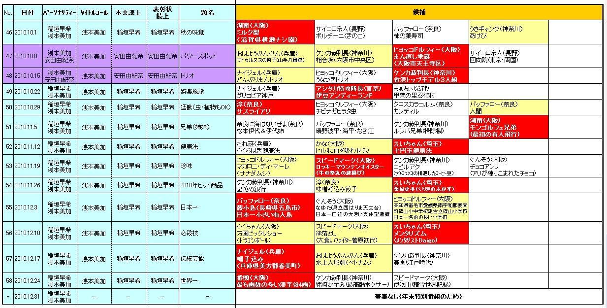 ☆ヨシモトChatterbox!(YESfm)「日陰のアイツに感謝状」2010.10-12期採用者