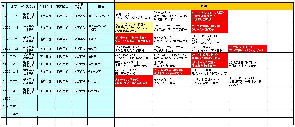 ☆ヨシモトChatterbox!(YESfm)「日陰のアイツに感謝状」2011.1-3期採用者