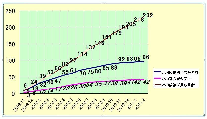 ☆ヨシモトChatterbox!金曜日「日陰のアイツに感謝状」データグラフ200911-