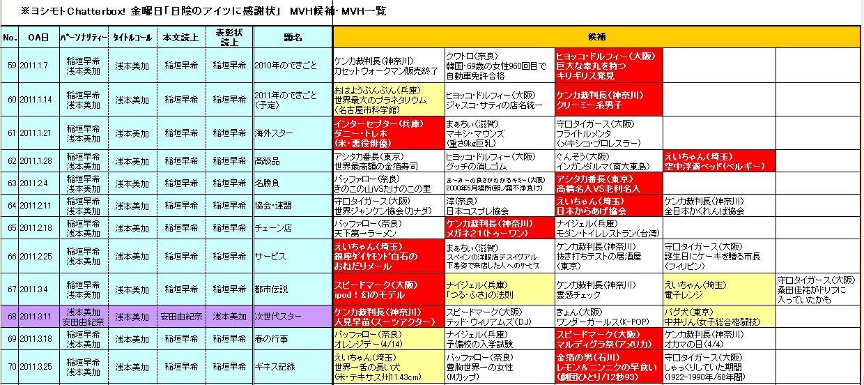 ☆ヨシモトChatterbox!(YESfm)「日陰のアイツに感謝状」11.1-3期採用者(修正)