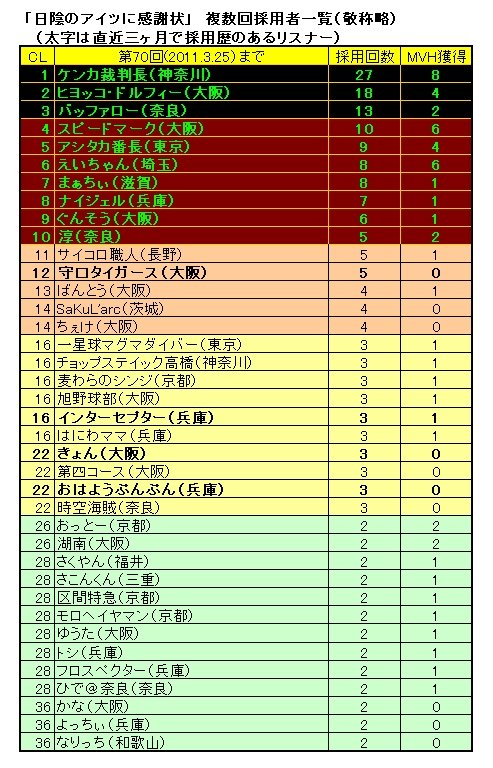 "☆Classification of ""Hikage"" adopted times for Chatterbox!(-2011.3.25)"