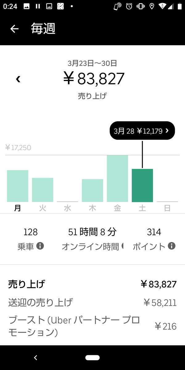 f:id:ochazukeyaro:20200330002749p:plain