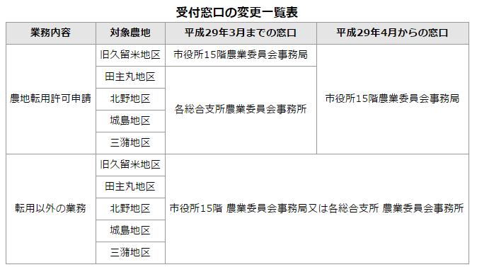 f:id:ochiishi:20170316102845p:plain