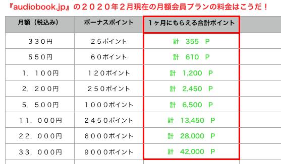『audiobook.jp』2020年2月現在の料金はこれだ!