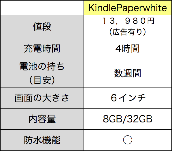 Kindle Paperwhiteの性能表