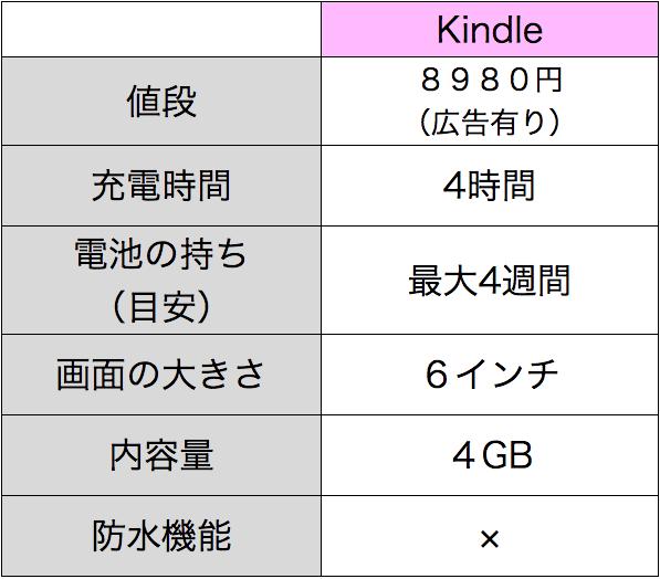 Kindleの性能表