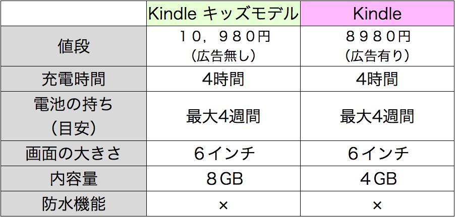 KindleキッズモデルとノーマルなKindleの比較