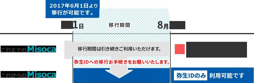 f:id:odbc:20170424143913p:plain