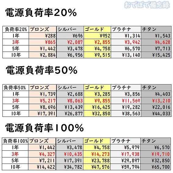 80PLUS電力変換効率と電気料金比較