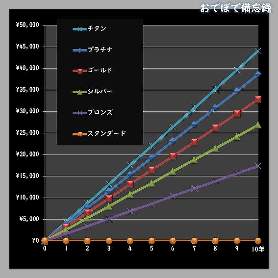 80PLUS電気料金比較(負荷率50%)