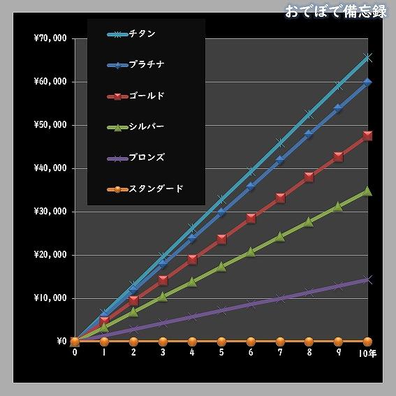 80PLUS電気料金比較(負荷率100%)