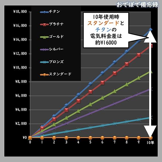 80PLUS電気料金比較(負荷率20%)