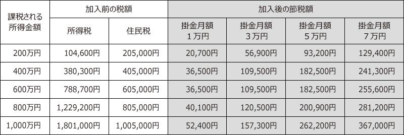 掛金の全額所得控除による節税額一覧表