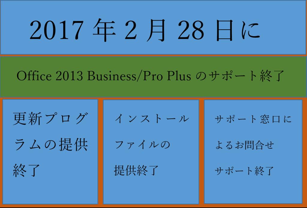 f:id:officekun:20170224111410p:plain