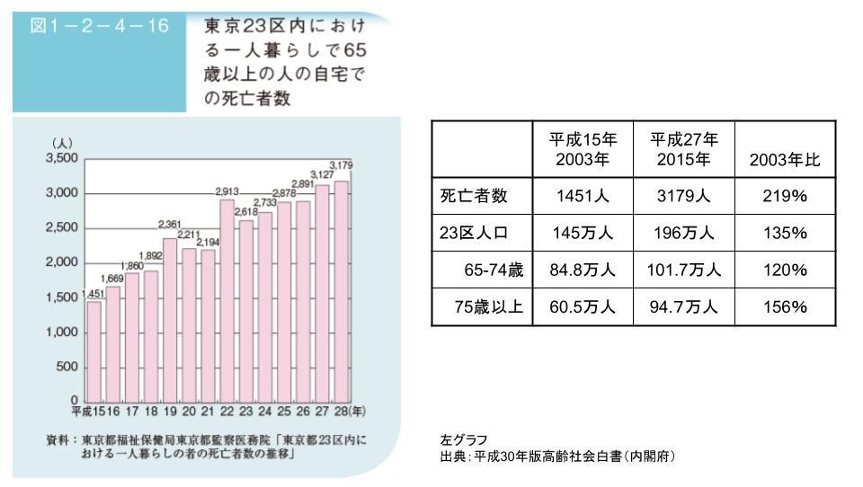 出典:平成30年版高齢社会白書(内閣府)より