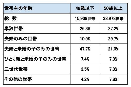 厚生統計要覧(平成29年度)より作成