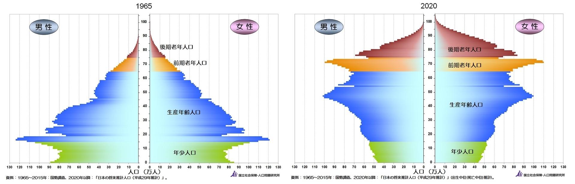 1965年と2020年の人口ピラミッド