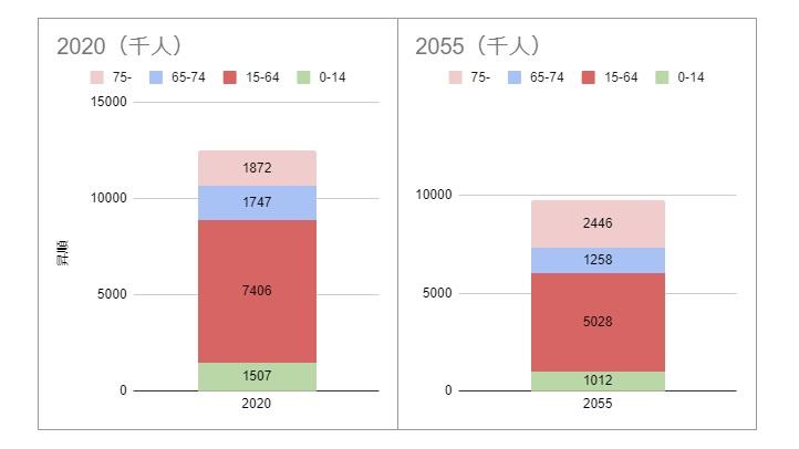 15歳から64歳までの生産年齢人口は2人に1人、国民の半分になる