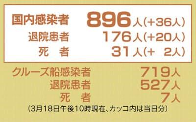 新型コロナ、38都道府県で896人感染 (3月18日午後10時現在)日本経済新聞