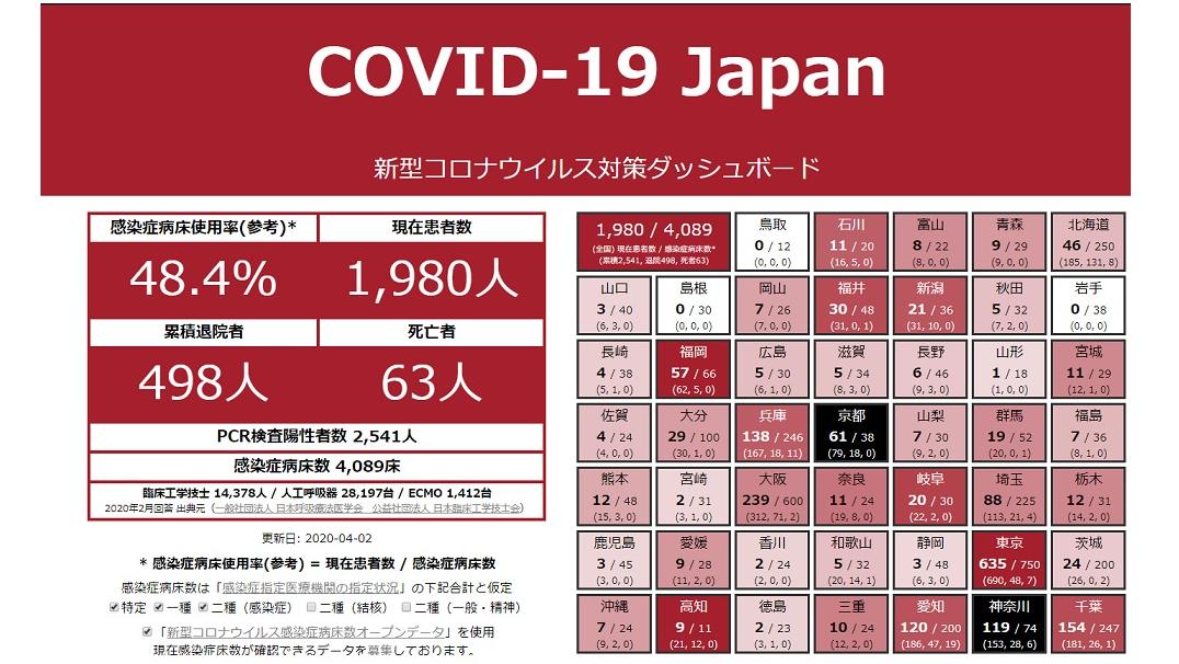 新型コロナウイルス対策ダッシュボード|新おとな学 Ver.2 snias.com