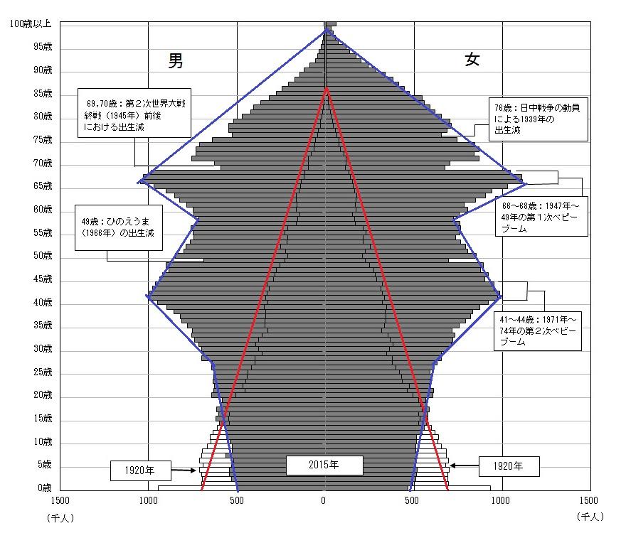 日本の「人口ピラミッド」の特徴は何か?|総務省統計局