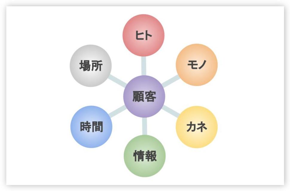 ミニマルビジネス7つの要素で最も重要なのは|ながらすたいる bixlix.com