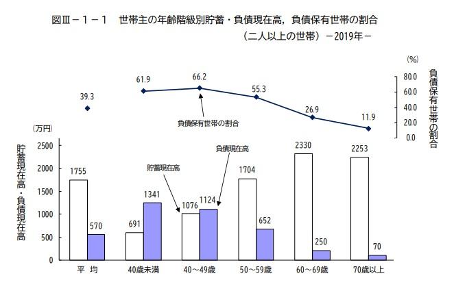 貯蓄と負債 家計調査年報2019