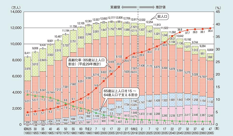高齢化率よりも生産年齢人口の減少がヤバイことになっている|新おとな学 www.snias.com