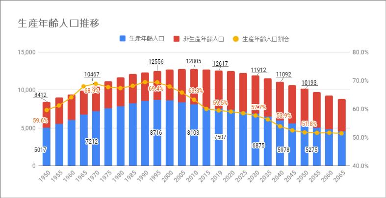 生産年齢人口推移