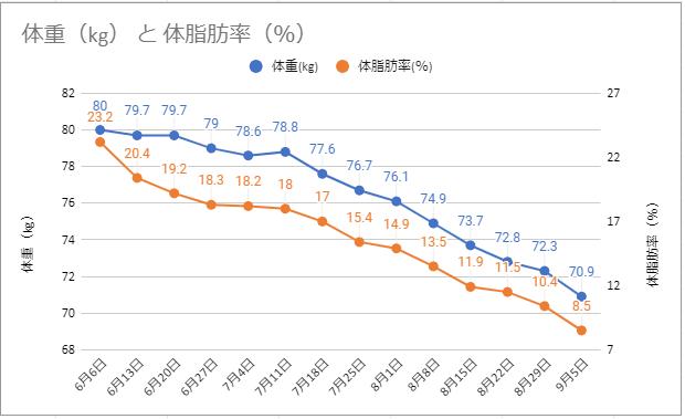 体重(kg) と 体脂肪率(%)