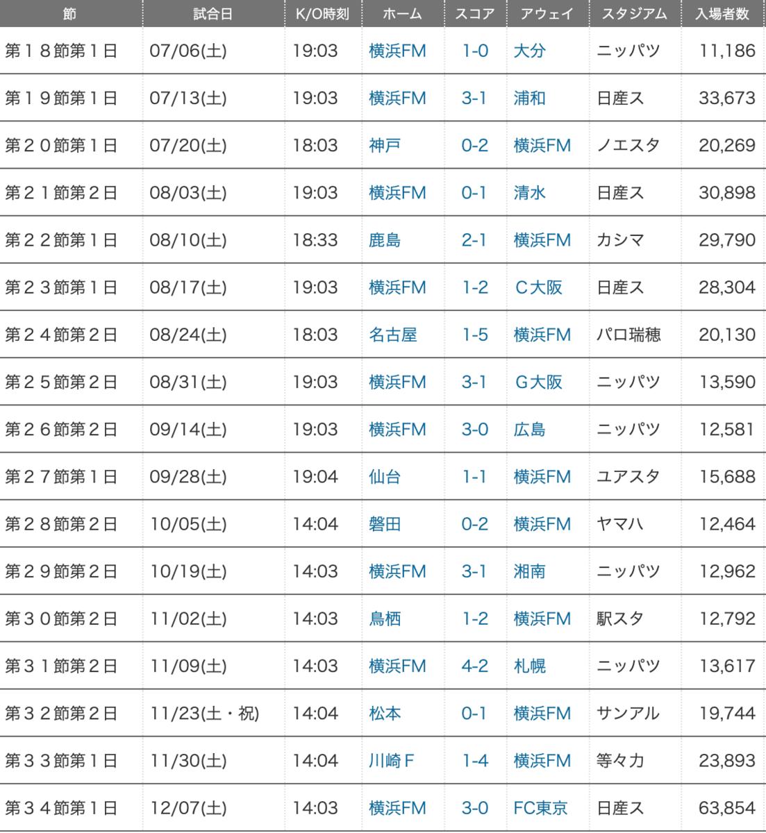f:id:ogasawara0001:20191208061759p:plain