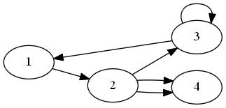 有向グラフの例2