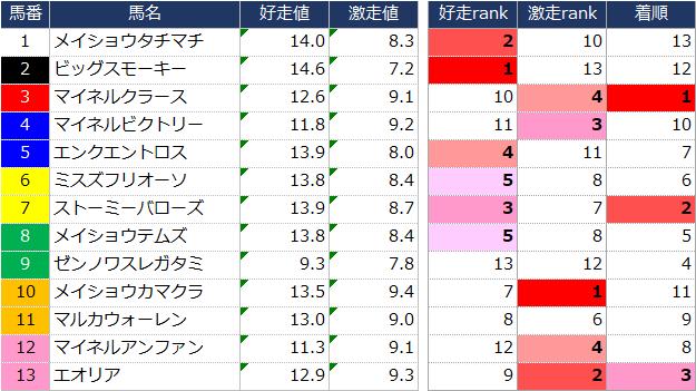 f:id:ogi-keiba:20190617223216p:plain