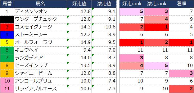 f:id:ogi-keiba:20190617224431p:plain