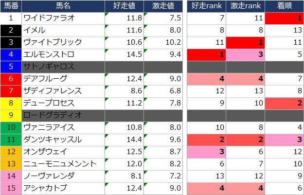 f:id:ogi-keiba:20190617224825p:plain