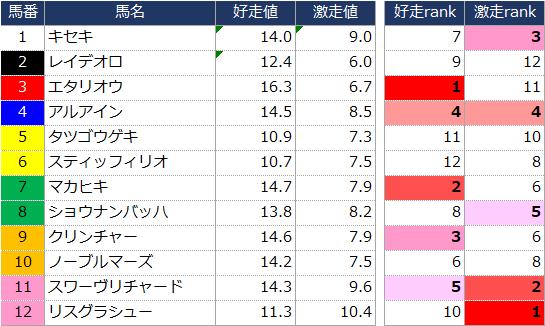 f:id:ogi-keiba:20190621161824p:plain