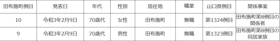 f:id:ogohnohito:20210211124349p:plain