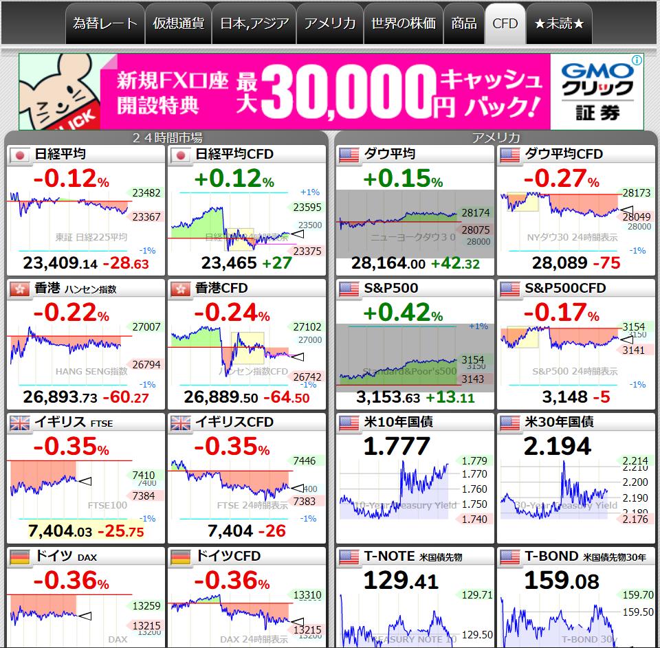 リアルタイム 日経 平均