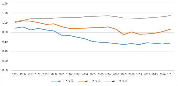 1995年~2015年の名目経済活動別GDPのチャート