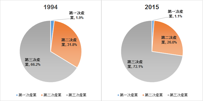 1994年、2015年経済活動別GDPの比率