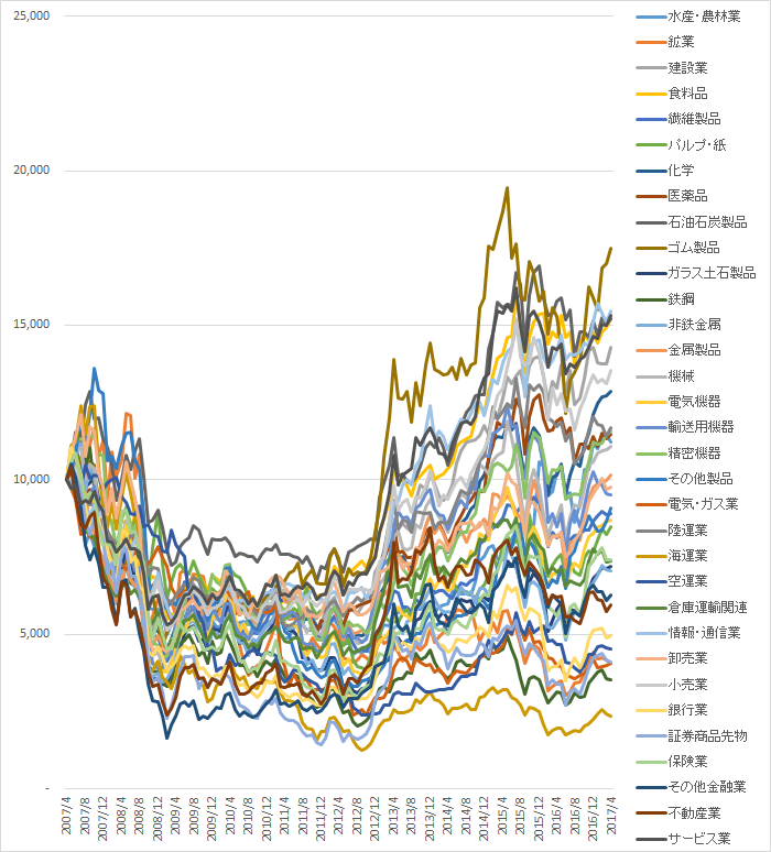 10年間で東証株価指数33業種に投資された1万円の累積実績