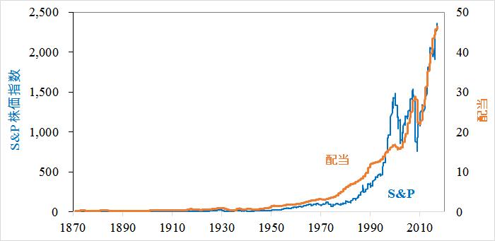 S&P株価指数および配当(1870~2017)