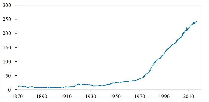 アメリカ消費者物価指数(1870~2017)