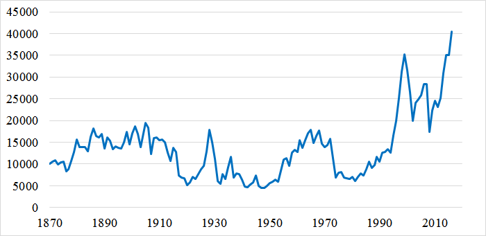 配当を含まないS&P株価指数のパフォーマンス(1870~2016)