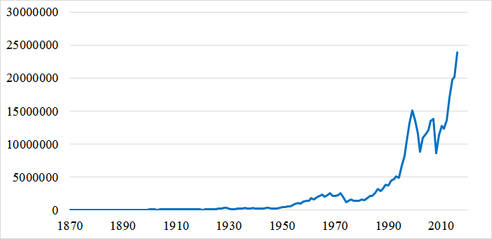 配当を含むS&P株価指数のパフォーマンス(1870~2016)