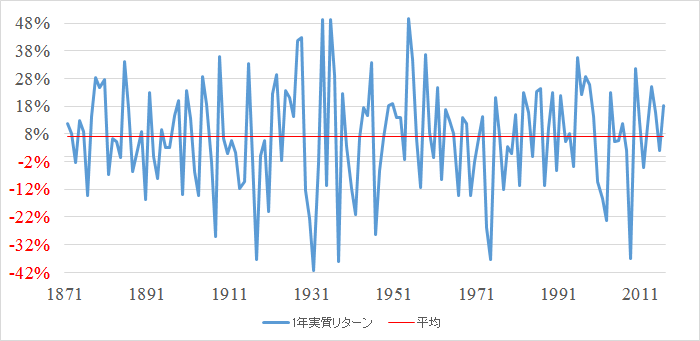 S&P株価指数 1年間の実質リターンと平均(1871~2016)